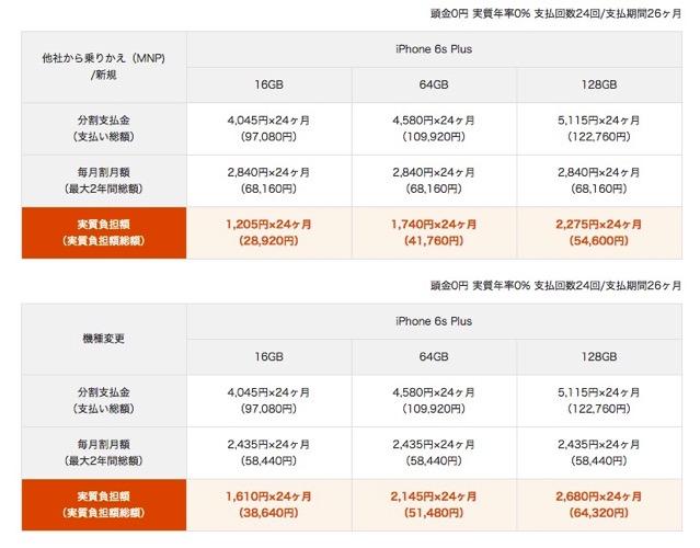 150912 au iphone6splus price