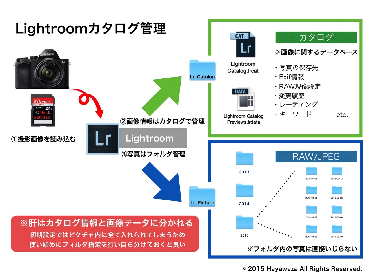20150730 lightroom3